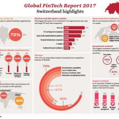 Graphics of PWC Global Fintech Report