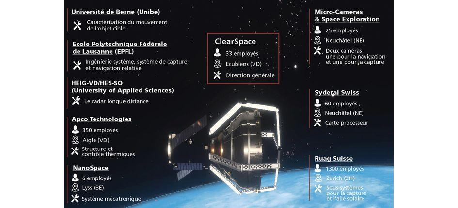 ClearSpace-1 Debris Removal